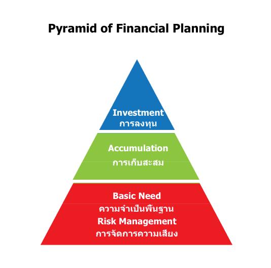 ประกันชีวิต การวางแผนการเงิน พื้นฐานคววามต้องการ การวางแผนทางการเงินของครอบครัว